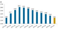 P2P正常运营平台创新低 7月又有101家被淘汰了