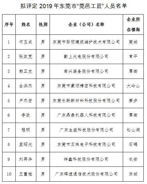 """东莞拟评定首批10名""""莞邑工匠"""""""