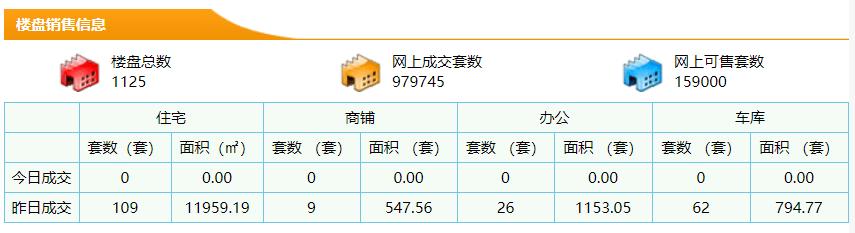 12月8日东莞新房成交109套 成交面积11959.19m²