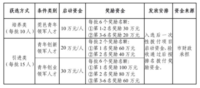 一次性给予最高100万元奖励,2019年东莞市青年领军人才开始申报了