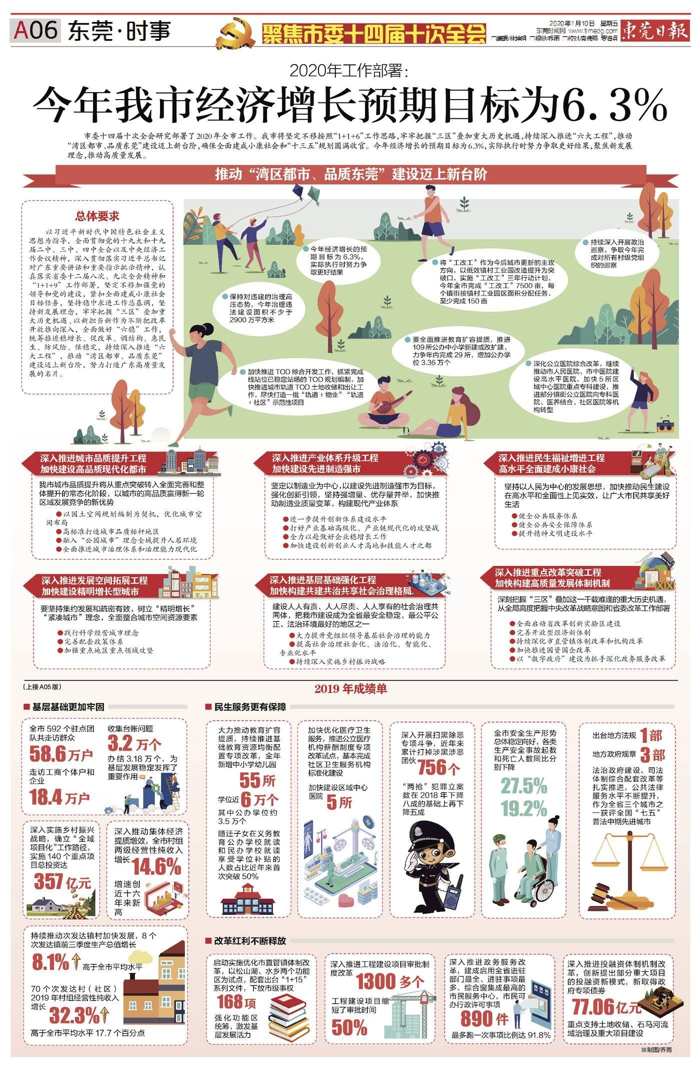 图解2020年工作部署:今年东莞市经济增长预期目标为6.3%