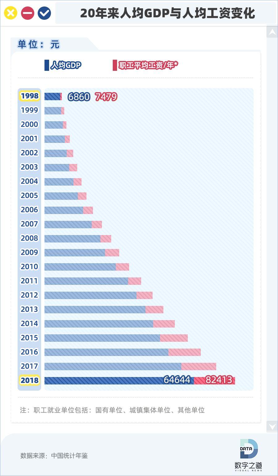 """20年工资涨幅大揭底:谁又""""拖后腿""""了?"""
