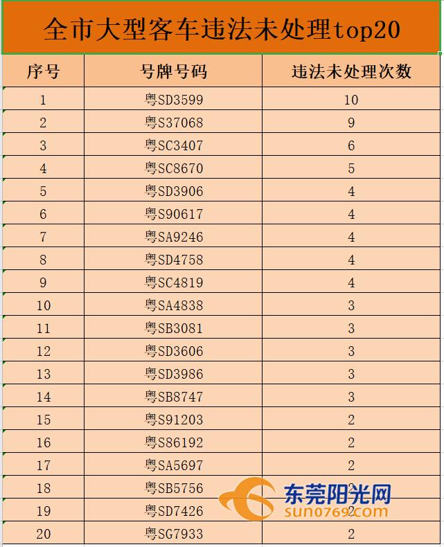 """交警曝光""""黑名单""""!最牛是TA,58宗违法未处理!"""