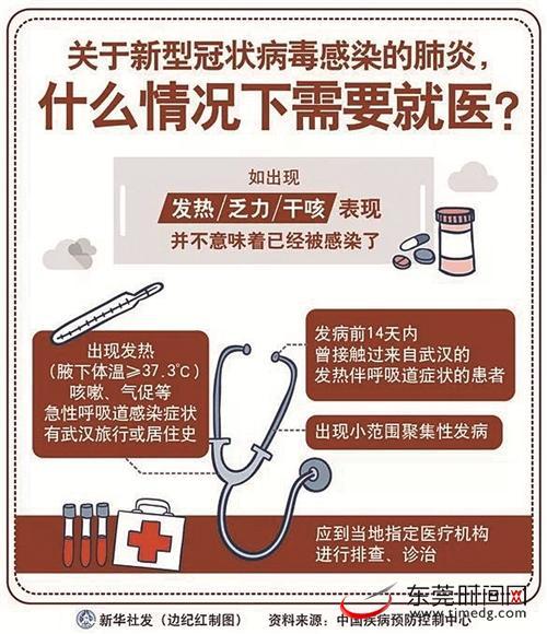 居家防疫:有点咳嗽、咽痛,是否要去医院?
