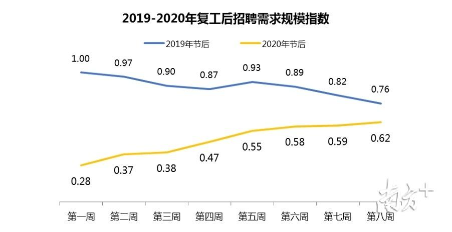 东莞复工8周招聘需求激增,平均月薪8726元