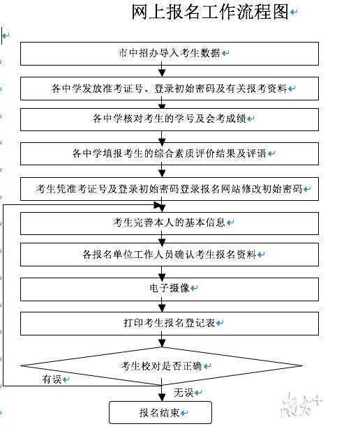 2020年东莞中考报名时间定了:5月12-17日