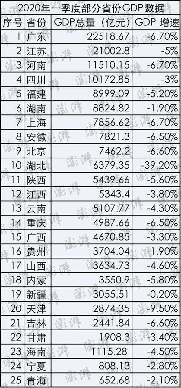 25省发布一季度GDP数据:湖北跌出万亿俱乐部,23省增速超全国