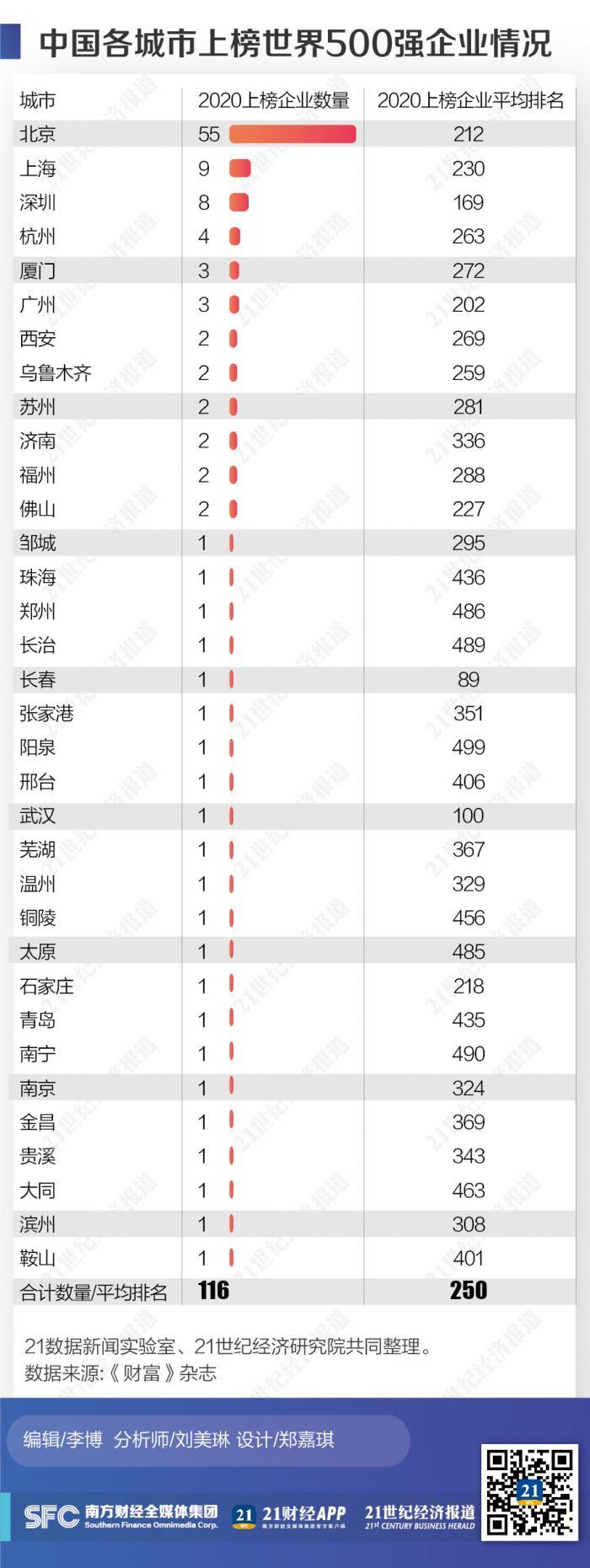 """中国""""世界500强""""企业城市变迁史:深圳排名上升最快 杭州数量增加最多"""