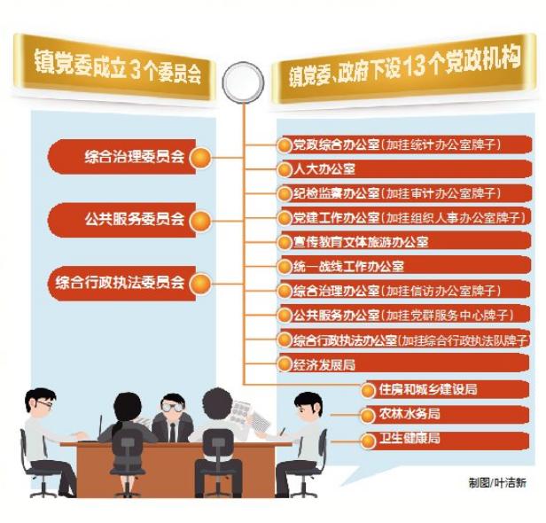 长安镇全面铺开体制改革工作!3个委员会13个党政机构成立