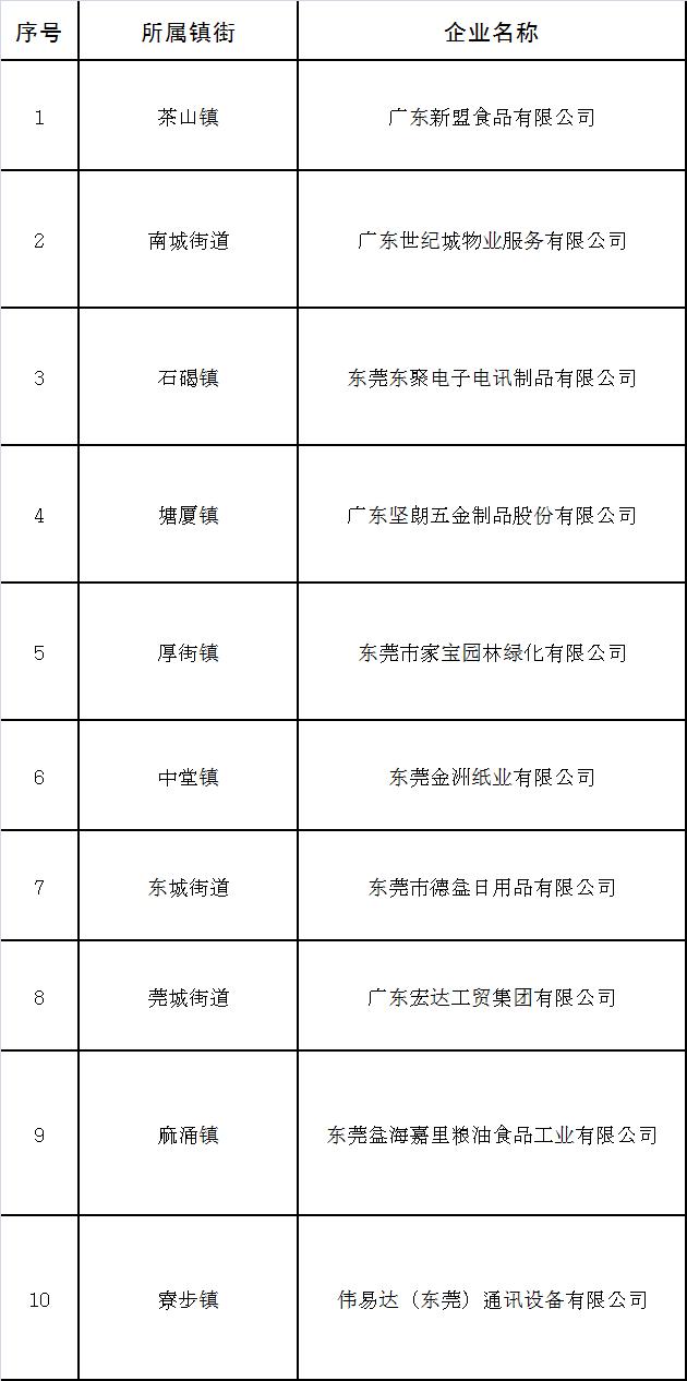 """有你的企业吗?东莞市第三批""""友善企业"""" 拟入选名单公示"""